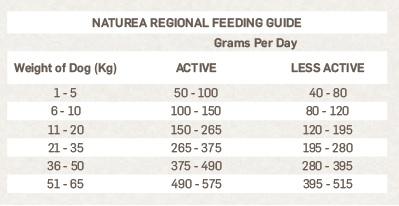 Naturea Regional Tabela nutricional